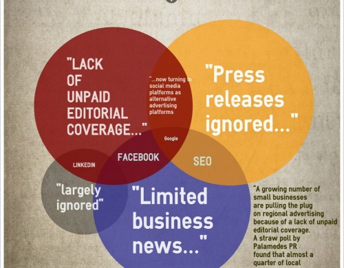 Regional Advertising infographic